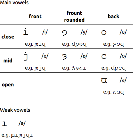 The oe vowel system. Major changes during the period.